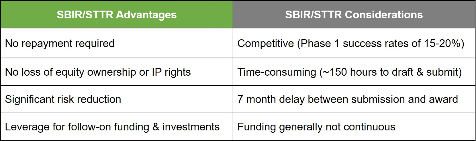 SBIR.STTR AdvantagesandConsiderations